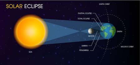 Éclipse solaire du soleil.