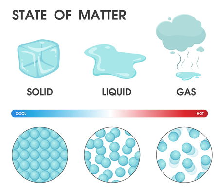 Changing the state of matter from solid, liquid and gas due to temperature. Vector Illustration. Vectores