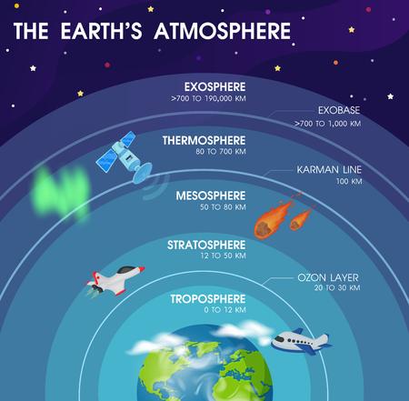 Diagrama de las capas dentro de la atmósfera terrestre. Ilustración de vector