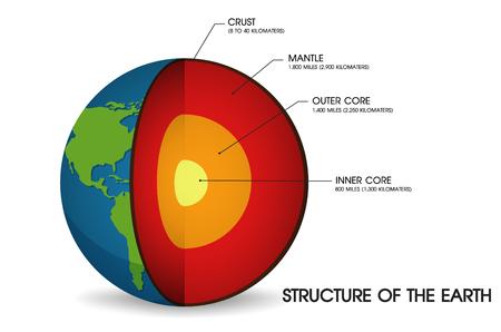 Estructura de la Tierra. Ilustración de vector