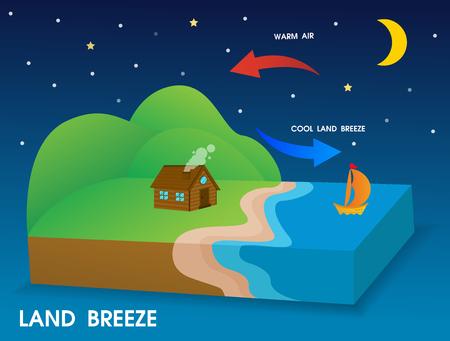 Brisa de tierra. El viento frío sopla desde la costa hacia el mar por la noche.