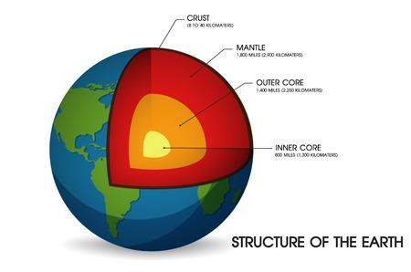 Struktur der Erde. Vektorgrafik