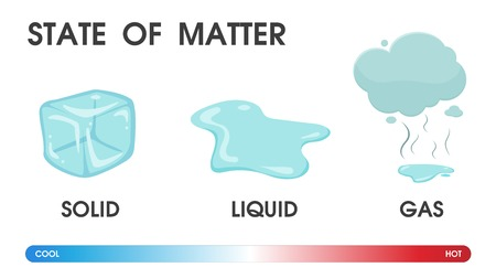 Verandering van de toestand van materie van vast, vloeibaar en gas als gevolg van temperatuur. Vectorillustratie.
