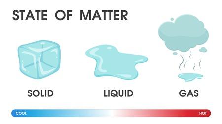 Zmiana stanu skupienia materii ze stałego, ciekłego i gazowego pod wpływem temperatury. Ilustracja wektorowa.