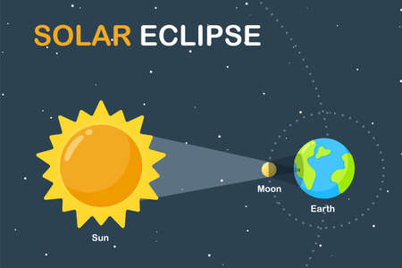 Science teaching illustration Earth and Moon orbit around the Sun Causing a solar eclipse during the day