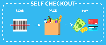 Vector colorful instruction for self checkout. Step by step description of three necessary actions scan, pack, and pay.