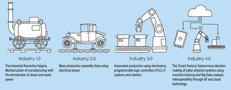 Industrie 4.0 infographic die de vier industriële revoluties in productie en engineering weergeeft van stoomkracht, massaproductie, robotica en cyberfysische systemen. Met beschrijvingen. Wit gevulde lijntekeningen