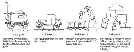 Przemysł Infograficzny 4.0 przedstawiający cztery przemysłowe rewolucje w dziedzinie produkcji i inżynierii energii parowej, masowej produkcji, robotyki i systemów cyber-fizycznych. Z opisami. Niewypełniona linia sztuki