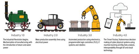 제조 및 엔지니어링의 4 가지 산업 혁명을 대표하는 산업 정보. 벡터 일러스트 레이 션.