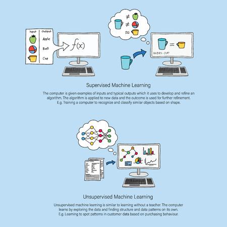 Machine Learning line art infographic showing supervised and unsupervised machine learning with descriptive paragraph of each. Colour filled line art.