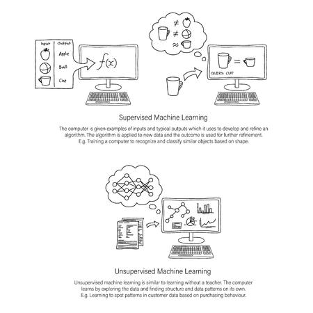 Machine Learning line art infographic showing supervised and unsupervised machine learning with descriptive paragraph of each. Unfilled line art. Иллюстрация