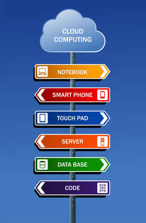 phone system: Cloud computing road post concept