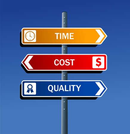 metafoor: Productiviteit zaken weg na de richtingen kwaliteit, tijd, kosten