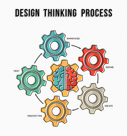 Design thinking process concept business guide with machine gear wheels and human brain designs in modern line art style. Vectores