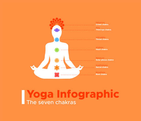 Yoga infographic of the seven chakras. Indian culture information for meditation and spiritual energy.