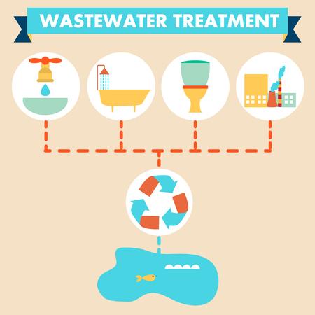 Dise�o plano, infograf�a, esquema de tratamiento de aguas residuales Foto de archivo