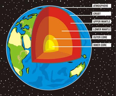 noyau: section de la Terre