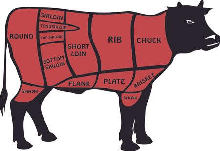 carniceria: cortes de carne - Am�rica