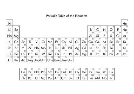 Periodic Table of the Elements, including solid liquid gas and unknown