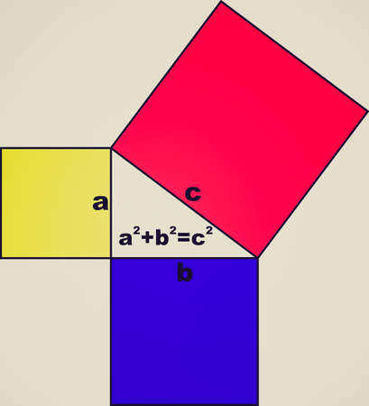 Vintage looking Pythagoras theorem of right triangles