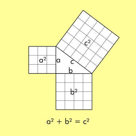 teorema: teorema de Pitágoras también conocido como teorema de Pitágoras, con la ecuación de Pitágoras Foto de archivo