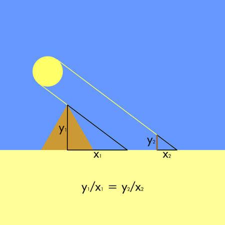 teorema: Thales teorema de medir la altura de una pirámide Foto de archivo