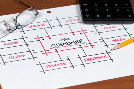 A business plan and project focusing on the customer photo