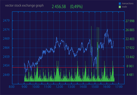Stock-Diagramm, Grafik