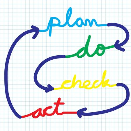 business hand writing control and continuous improvement method for business process, PDCA - plan - do - check - action Vector