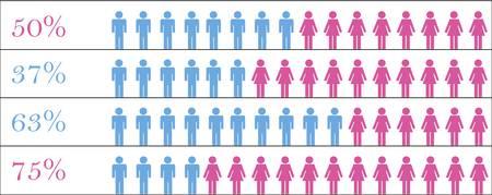 Sample statistics rate between men and women Stock Vector - 17379888