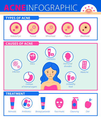 Types of acne, causes of disease, treatment. Infographics of acne.
