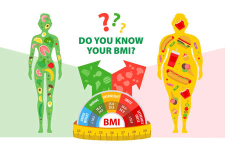 Weight loss. The influence of diet on the weight of the person. BMI. Body mass index Man and woman before and after diet and fitness. Fat and thin man and woman.