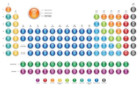 hydrog�ne: Tableau p�riodique des �l�ments - boutons color�s web brillant Banque d'images
