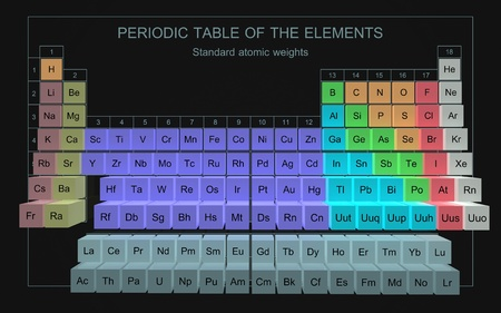 the periodic table: Periodic Table of the Elements - Standard Atomic Weights