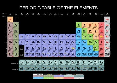 Periodic Table of the Elements photo