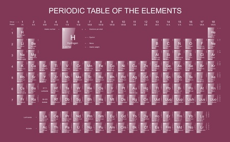 The periodic table of elements photo