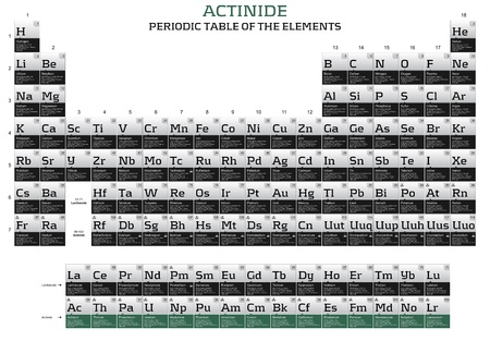 Actinide series in the periodic table of the elements photo