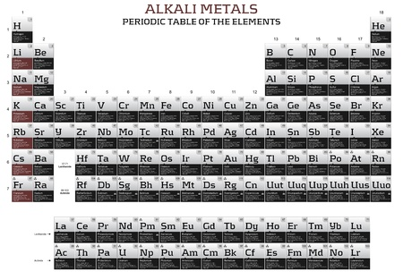 Alkali metals series in the periodic table of the elements photo