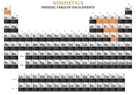 Nonmetals series in the periodic table of the elements photo