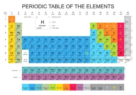 Periodieke systeem der elementen Vector Illustratie