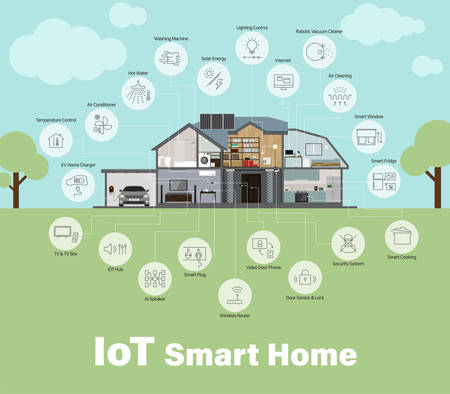 Smart Home & internet of things (iot), Home Appliances, Industry 4.0