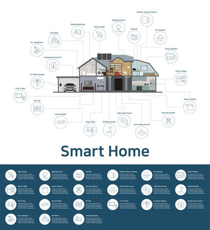 Smart Home & internet of things (iot) infographic, Home Appliances icon, Industry 4.0 (EPS 10)