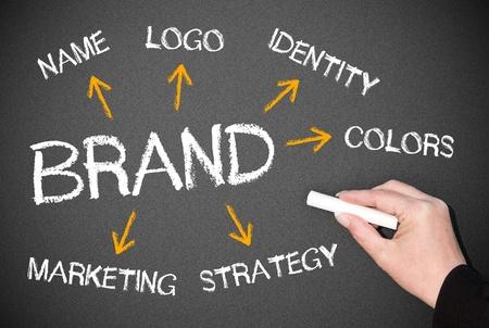 marketingplan: The Brand