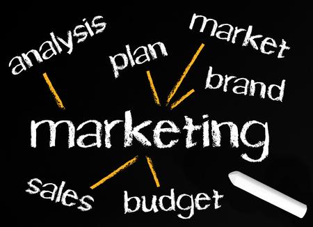 marketingplan: Marketing - Business Concept