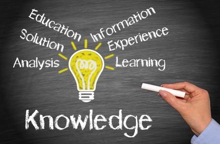 Koncepcja wiedzy