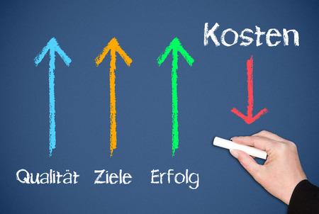 profiting: Performance Management