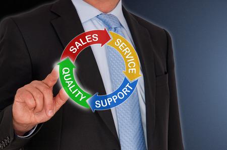 品質 - 販売 - サービス - サポート