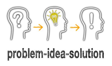 the solution: Problem - Idea - Solution