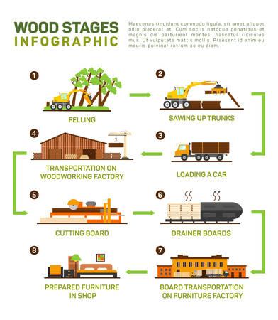 Vector vlakke set van de houtproductie. Felling, Zagen up trucks, vervoer naar het hout fabriek, snijplank, meubelfabriek, infographic illustratie van de productie van meubels