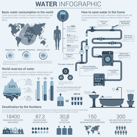 reserves: Water infographic in grey colors with charts and diagrams in bar and circle form showing world consumption and ways to save it in home, reserves and desalination in numbers. Pipes and valves, bath and dishwasher illustrations.